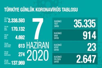 Türkiye'de 7 Haziran'da Covid_19'dan 23 toplamda 4.692 kişi öldü