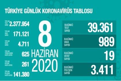 Türkiye'de 8 Haziran'da Covid_19'dan 19 toplamda 4.711 kişi öldü