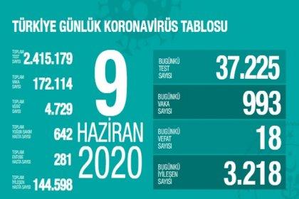 Türkiye'de 9 Haziran'da Covid_19'dan 18 toplamda 4.729 kişi öldü