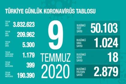 Türkiye'de 9 Temmuz'da Covid_19'dan 18 toplamda 5.300 kişi öldü