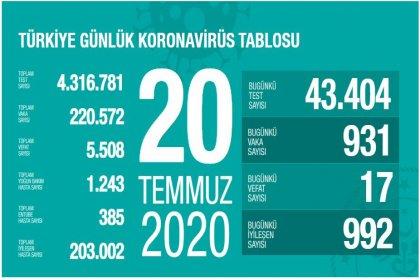 Türkiye'de 20 Temmuz'da Covid_19'dan 17 toplamda 5.508 kişi öldü