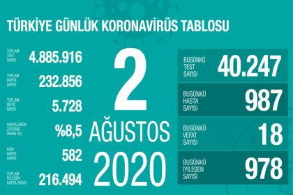 Türkiye'de Covid-19 nedeniyle 18 kişi daha hayatını kaybetti, ölü sayısı 5 bin 728'e, vaka sayısı ise 232 bin 856'ya yükseldi