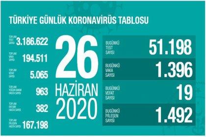 Türkiye'de Covid-19 nedeniyle 19 kişi daha hayatını kaybetti, ölü sayısı 5 bin 65'e, vaka sayısı 194 bin 511'e yükseldi