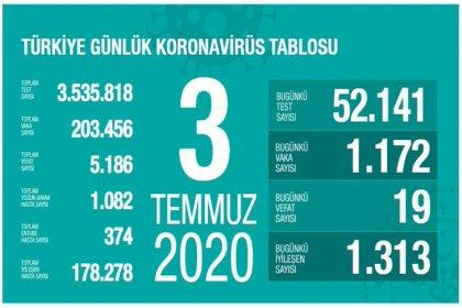 Türkiye'de Covid-19 nedeniyle 19 kişi daha hayatını kaybetti, ölü sayısı 5 bin 186'ya, vaka sayısı 203 bin 456'ya yükseldi