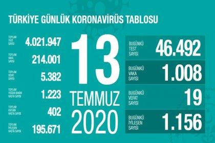 Türkiye'de Covid-19 nedeniyle 19 kişi daha hayatını kaybetti, ölü sayısı 5 bin 382'ye, vaka sayısı 214 bin 1'e yükseldi