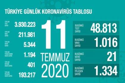Türkiye'de Covid-19 nedeniyle 21 kişi daha hayatını kaybetti, ölü sayısı 5 bin 344'e, vaka sayısı 211 bin 981'e yükseldi