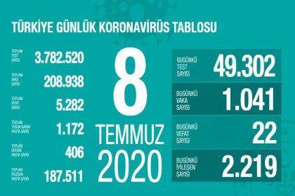 Türkiye'de Covid-19 nedeniyle 22 kişi daha hayatını kaybetti, ölü sayısı 5 bin 282'ye, vaka sayısı 208 bin 938'e yükseldi