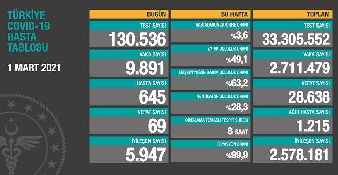 Covid_19, Türkiye'de 1 Mart'ta 69 toplamda 28.638 can aldı