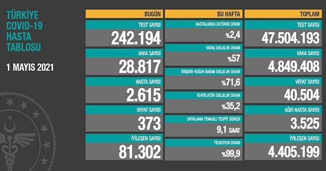 Covid_19, Türkiye'de 1 Mayıs'ta 373 toplamda 40.504 can aldı
