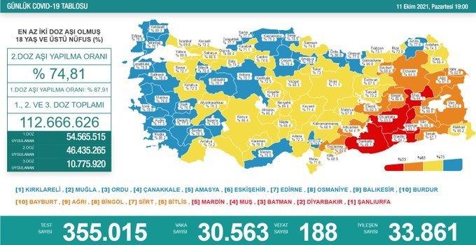Covid-19, Türkiye'de 11 Ekim'de 188 toplamda 66.303 can aldı