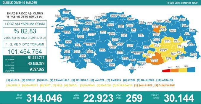 Covid_19, Türkiye'de 11 Eylül'de 259 toplamda 59.638 can aldı