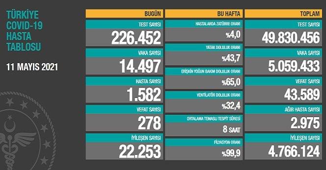 Covid_19, Türkiye'de 11 Mayıs'ta 278 toplamda 43.589 can aldı