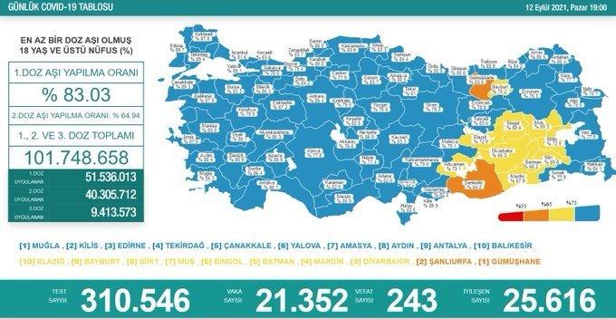 Covid_19, Türkiye'de 12 Eylül'de 243 toplamda 59.881 can aldı