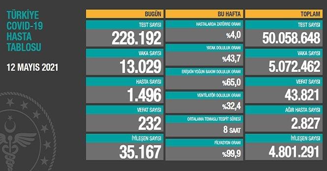 Covid_19, Türkiye'de 12 Mayıs'ta 232 toplamda 43.821 can aldı
