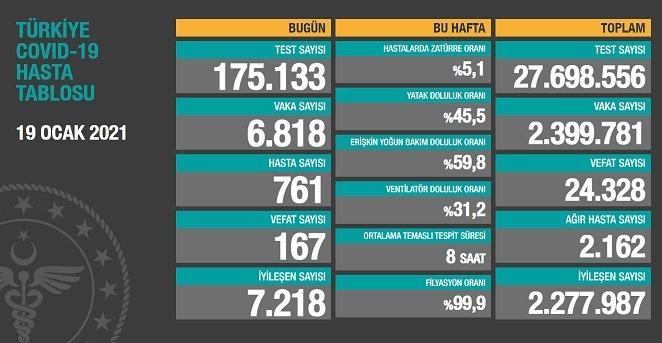 Covid_19, Türkiye'de 19 Ocak'ta 167 toplamda 24.328 can aldı