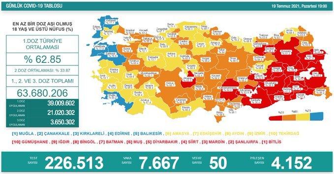 Covid_19, Türkiye'de 19 Temmuz'da 50 toplamda 50.604 can aldı
