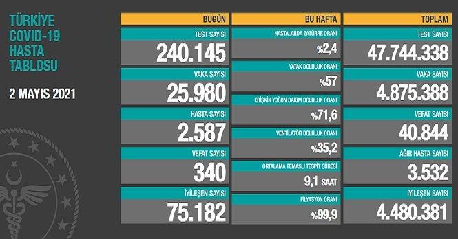 Covid_19, Türkiye'de 2 Mayıs'ta 340 toplamda 40.844 can aldı