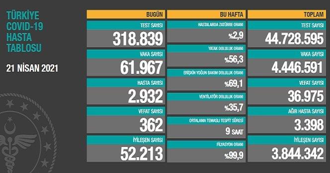 Covid_19, Türkiye'de 21 Nisan'da 362 toplamda 36.975 can aldı