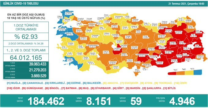 Covid_19, Türkiye'de 21 Temmuz'da 59 toplamda 50.709 can aldı