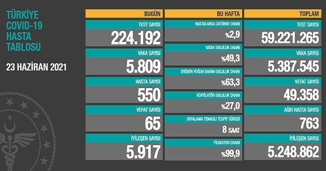 Covid_19, Türkiye'de 23 Haziran'da 65 toplamda 49.358 can aldı