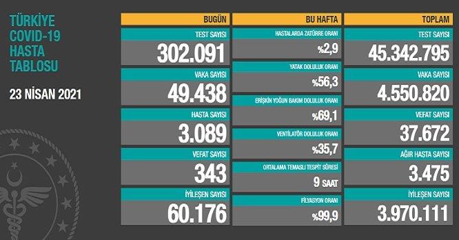 Covid_19, Türkiye'de 23 Nisan'da 343 toplamda 37.672 can aldı