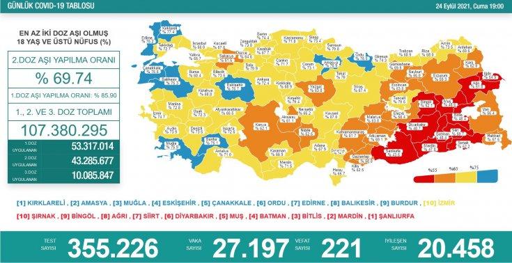 Covid-19, Türkiye'de 24 Eylül'de 221 toplamda 62.740 can aldı