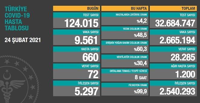 Covid_19, Türkiye'de 24 Şubat'ta 72 toplamda 28.285 can aldı