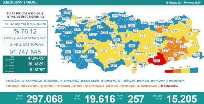 Covid_19, Türkiye'de 26 Ağustos'ta 257 toplamda 55.464 can aldı