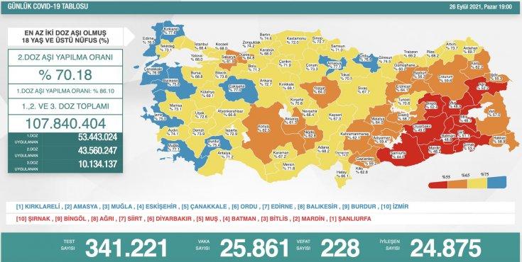 Covid-19, Türkiye'de 26 Eylül'de 228 toplamda 63.161 can aldı