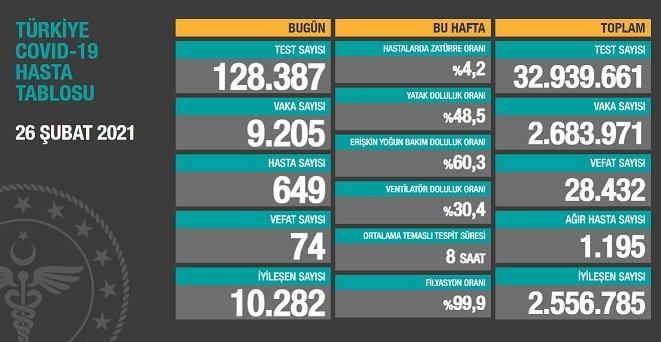 Covid_19, Türkiye'de 26 Şubat'ta 74 toplamda 28.432 can aldı