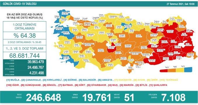 Covid_19, Türkiye'de 27 Temmuz'da 51 toplamda 51.048 can aldı