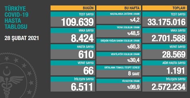 Covid_19, Türkiye'de 28 Şubat'ta 66 toplamda 28.569 can aldı