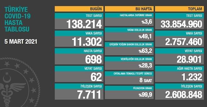 Covid_19, Türkiye'de 5 Mart'ta 62 toplamda 28.901 can aldı