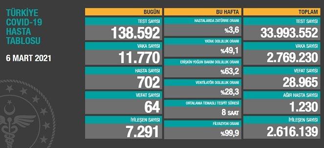 Covid_19, Türkiye'de 6 Mart'ta 64 toplamda 28.965 can aldı