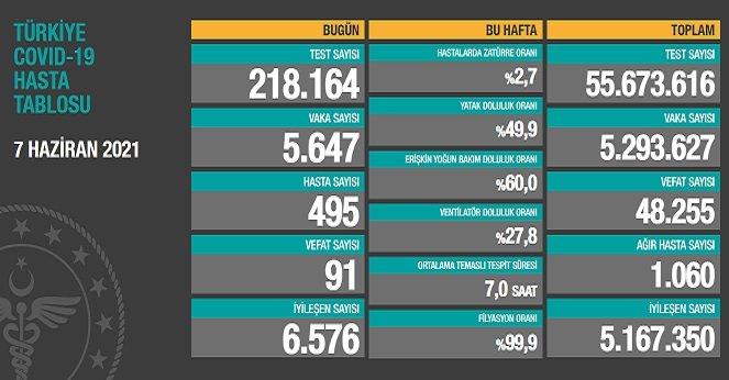 Covid_19, Türkiye'de 7 Haziran'da 91 toplamda 48.255 can aldı