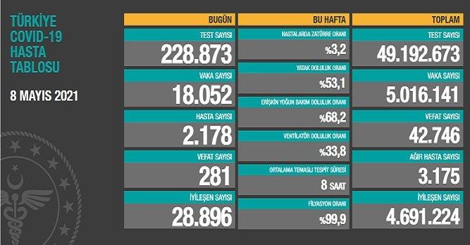 Covid_19, Türkiye'de 8 Mayıs'ta 281 toplamda 42.746 can aldı