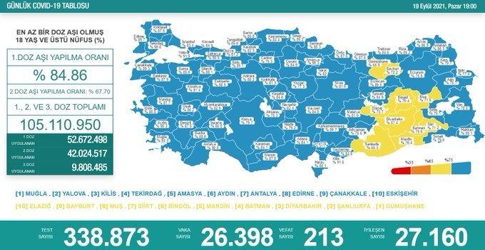 Covid19, Türkiye'de 19 Eylül'de 213 toplamda 61.569 can aldı