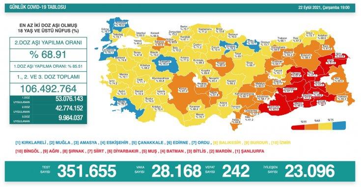 Covid19, Türkiye'de 22 Eylül'de 242 toplamda 62.302 can aldı