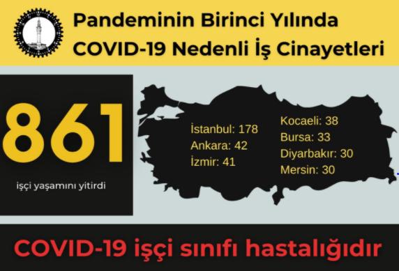 İSİG: Salgının birinci yılında en az 861 işçi hayatını kaybetti