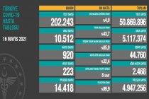 Covid_19, Türkiye'de 16 Mayıs'ta 223 toplamda 44.760 can aldı