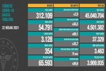 Covid_19, Türkiye'de 22 Nisan'da 354 toplamda 37.329 can aldı