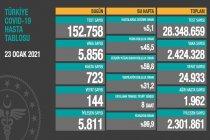 Covid_19, Türkiye'de 23 Ocak'ta 144 toplamda 24.933 can aldı