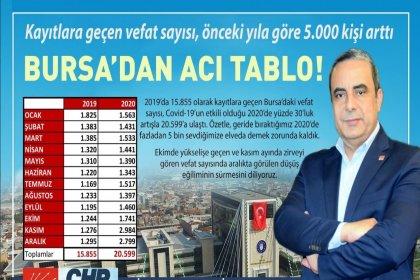 Bursa'dan acı tablo: Kayıtlara geçen vefat sayısı önceki yıla göre 5 bin kişi arttı