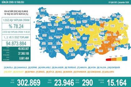 Covid_19, Türkiye'de 1 Eylül'de 290 toplamda 56.995 can aldı