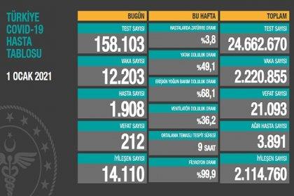 Covid_19 Türkiye'de 1 Ocak'ta 212 toplamda 21.093 can aldı
