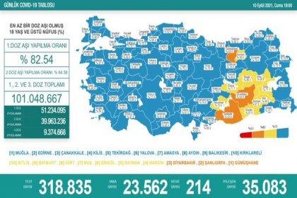 Covid_19, Türkiye'de 10 Eylül'de 214 toplamda 59.379 can aldı