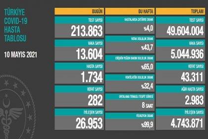 Covid_19, Türkiye'de 10 Mayıs'ta 282 toplamda 43.311can aldı