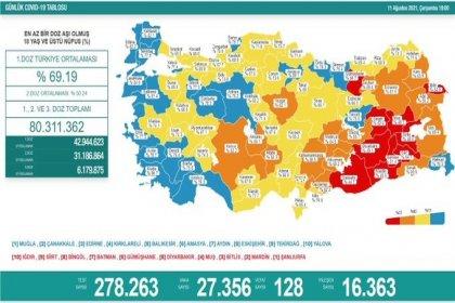 Covid_19, Türkiye'de 11 Ağustos'ta 128 toplamda 52.565 can aldı