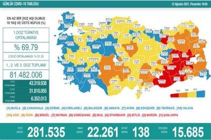 Covid_19, Türkiye'de 12 Ağustos'ta 138 toplamda 52.703 can aldı
