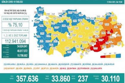 Covid-19, Türkiye'de 12 Ekim'de 237 toplamda 66.540 can aldı